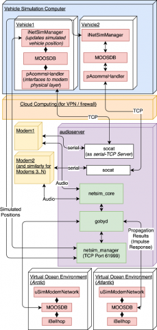 NETSIM software structure (simplified)